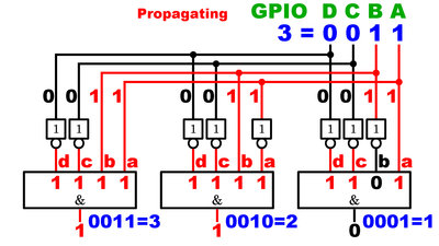 Switching delay of a demultiplexer, transition to address 3