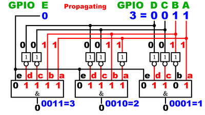 Deactivated Demultiplexer transition from 2 to 3