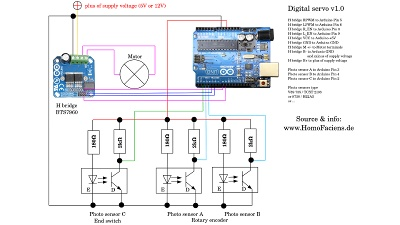 Circuit of digital servo